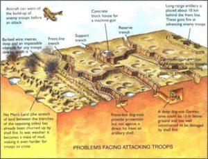 Esquema mostrando como funcionavam as trincheiras utilizadas na guerra (clique para ampliar)